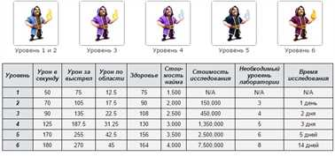 Колдун (Wizard) в Clash of Clans